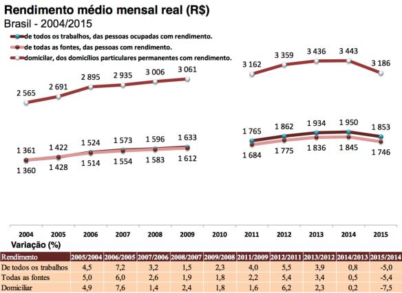 rendimento-medio-mensal-real-2004-2015