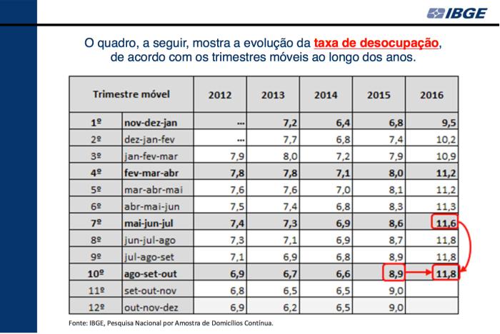 taxa-de-desocupacao-2012-3-t-2016
