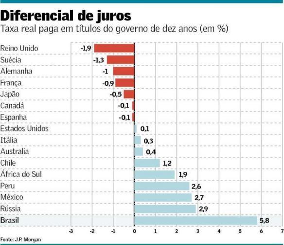 taxa-de-juro-real-no-brasil-comparada-com-outros-paises-out-2016