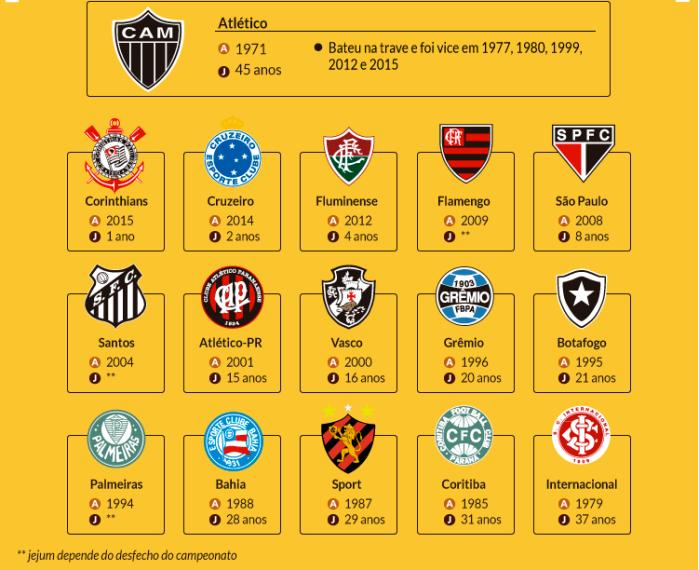 ultimo-titulo-de-campea%cc%83o-nacional-no-brasil