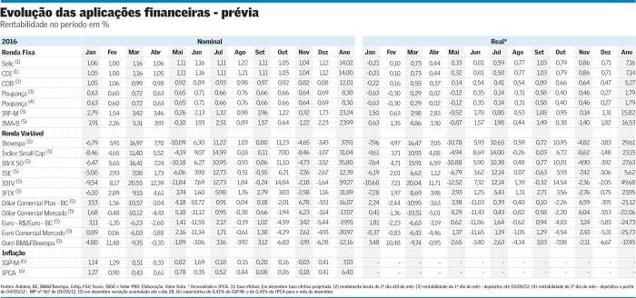 aplicac%cc%a7o%cc%83es-financeiras-em-2016