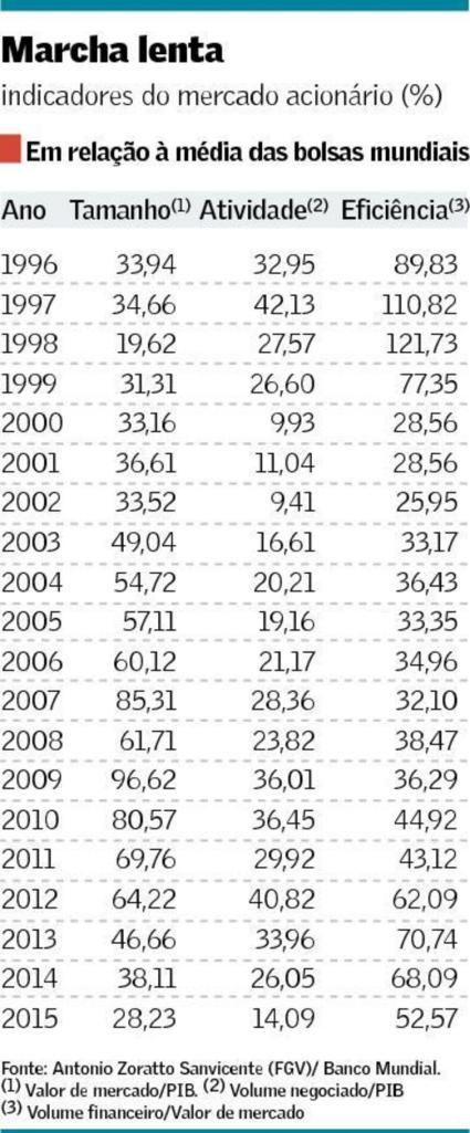 bolsa-brasileira-x-mundial-1996-2015