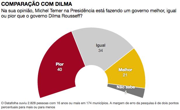 comparac%cc%a7a%cc%83o-com-a-dilma-dez-16