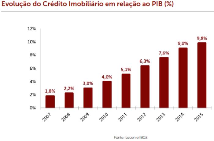 credito-imobiliario-x-pib-2004-2015