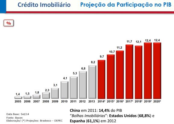 credito-imobiliario-x-pib-2005-2020