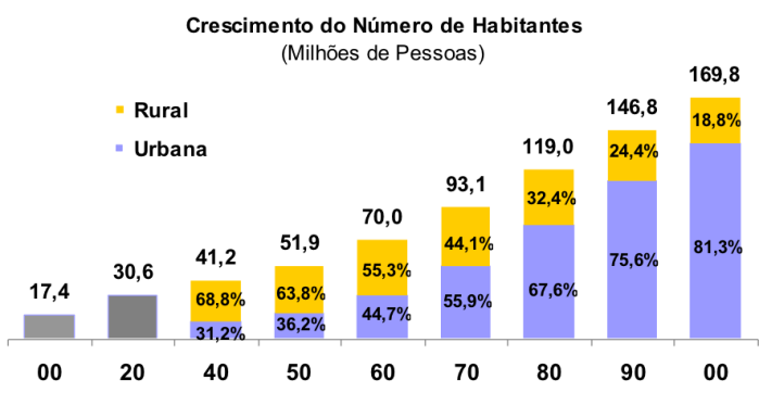 crescimento-do-numero-de-habitantes-em-zonas-rural-e-urbana
