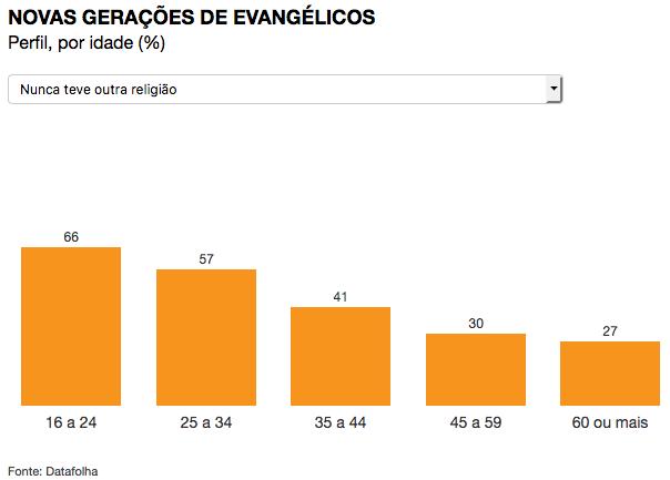 de-sem-religiao-para-evangelicos