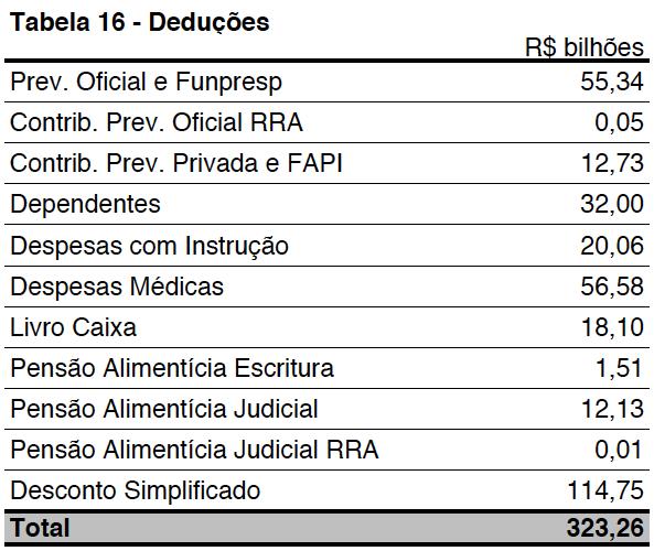 deducoes-de-despesas-medicas-dirpf-ac-2014