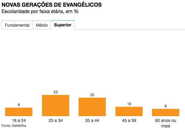 evangelicos-com-curso-superior