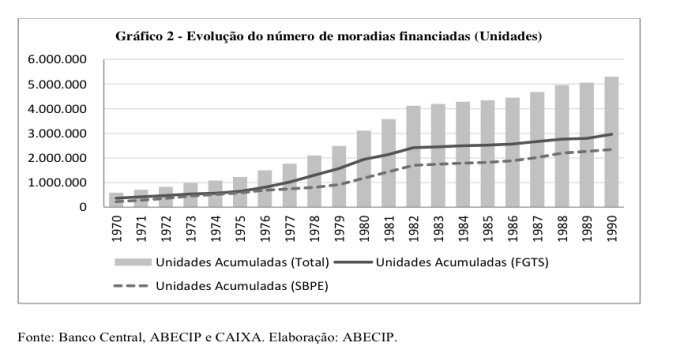 evoluc%cc%a7a%cc%83o-do-numero-de-moradias-financiadas-1970-1990