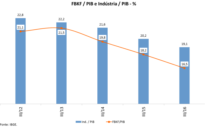fbcf-x-pib-e-industria-x-pib-2012-16