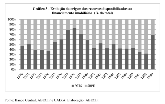 fgts-x-sbpe-1970-1990