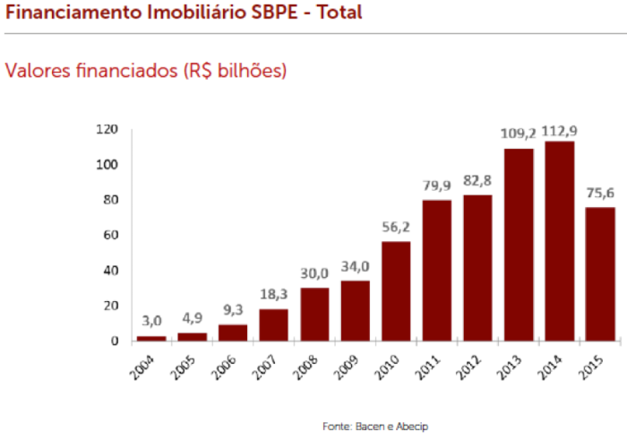 financiamento-imobiliario-sbpe
