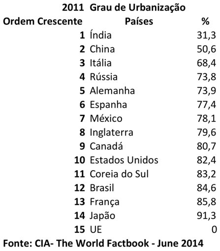 grau-de-urbanizac%cc%a7a%cc%83o-de-paises-selecionados-2011