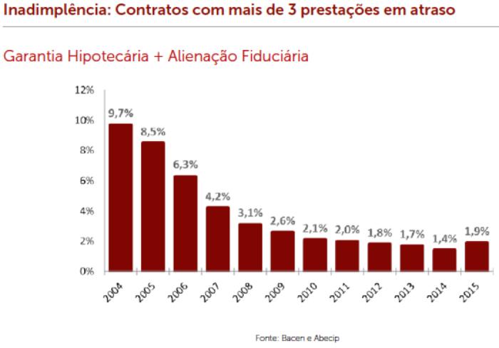 inadimple%cc%82ncia-2004-2015