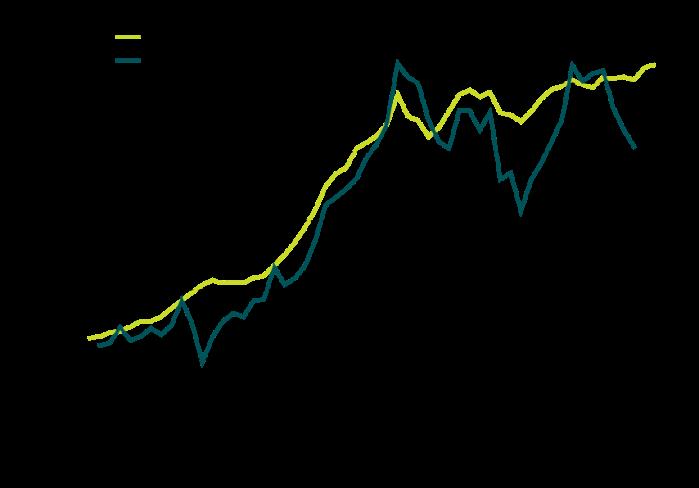 investimento-em-capital-habitacional-por-habitante-1950-2002