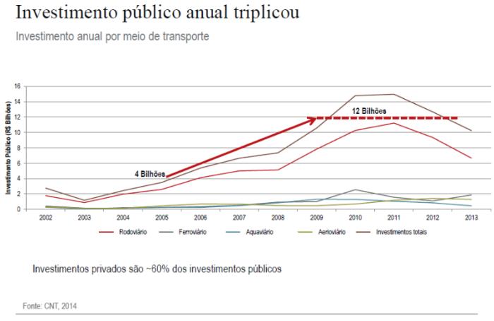 investimento-publico-2002-13