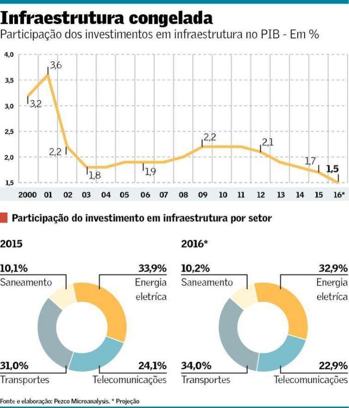 investimentos-em-infraestrura-2000-2016