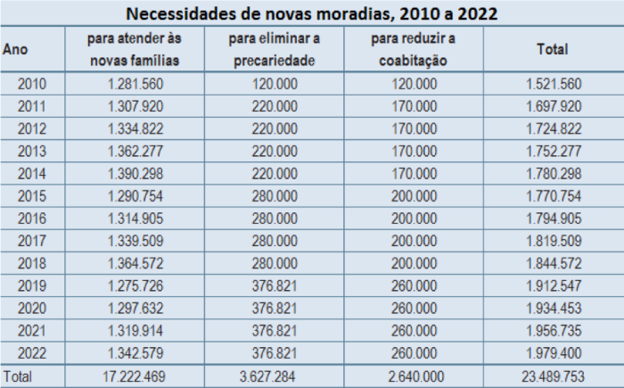 necessidade-de-novas-moradias-2010-2022