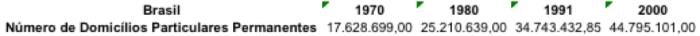 numero-de-domicilios-permanentes-1970-2000