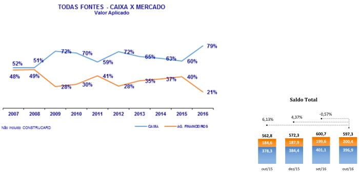 participac%cc%a7a%cc%83o-da-caixa-sobre-valor-aplicado-2007-2016