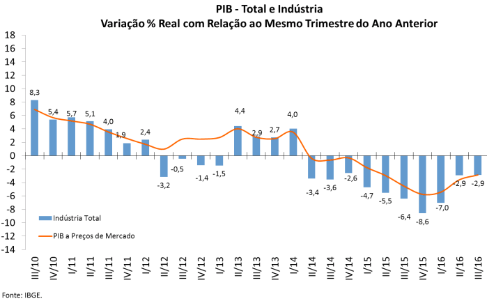 pib-total-e-industria-2010