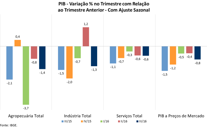 pib-tri-x-tri-anterior-com-ajuste-sazonal-2015-16