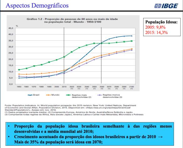 populacao-idosa-2005-15