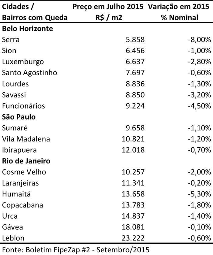 prec%cc%a7os-de-imoveis-bh-sp-rj-jul-2015