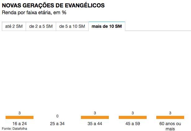 renda-por-faixa-etaria-de-evangelicos