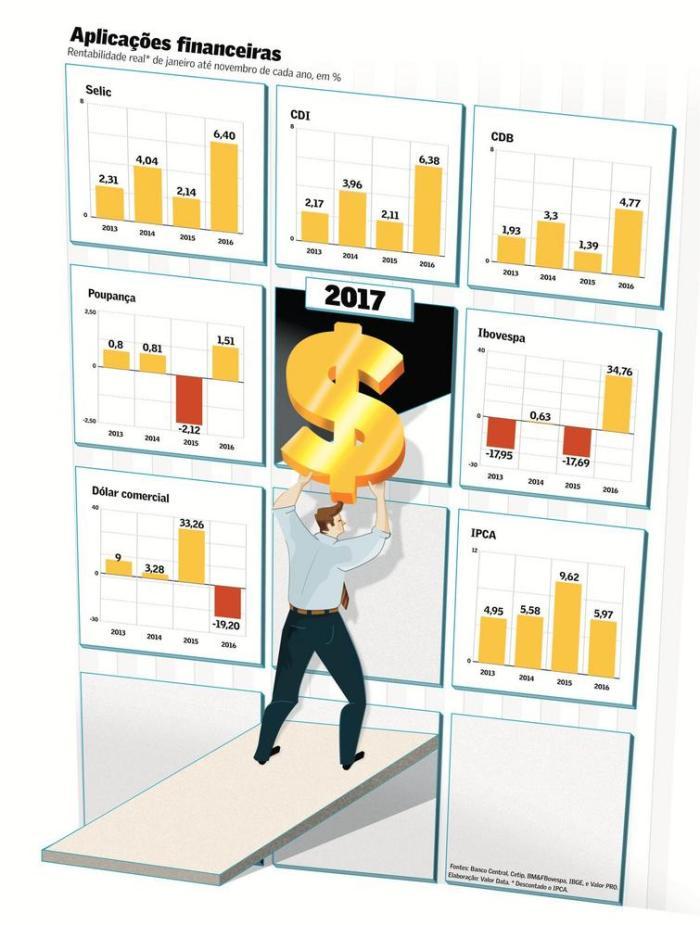 rentabilidade-das-aplicacoes-financeiras-jan-nov-2016
