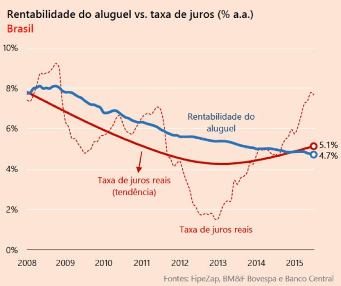 rentabilidade-do-aluguel-x-juros-2008-2015