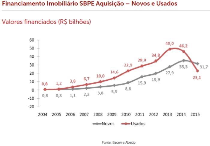sbpe-aquisic%cc%a7a%cc%83o-novos-e-usados