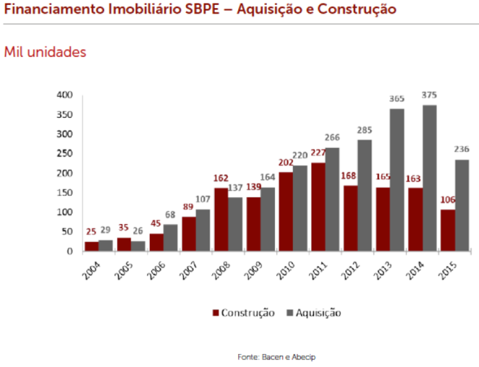 sbpe-financiamento-aquisic%cc%a7a%cc%83o-e-construc%cc%a7a%cc%83o
