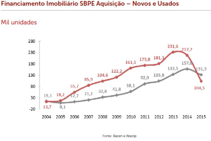 sbpe-financiamento-aquisic%cc%a7a%cc%83o-novos-e-usados