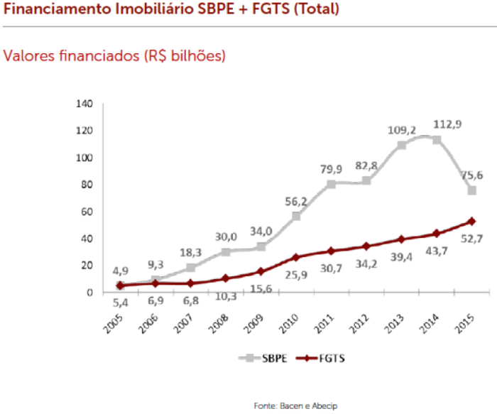 sbpe-x-fgts-2005-2015