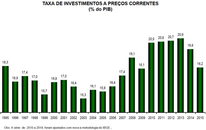 taxa-de-investimentos-a-prec%cc%a7os-correntes