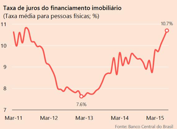 taxa-de-juros-do-financiamento-imobiliario-mar-11-mar-15