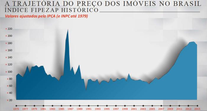 trajetoria-do-prec%cc%a7o-dos-imoveis-1975-2015