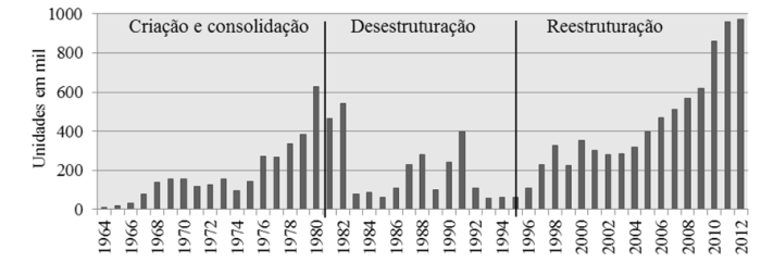 uh-financiadas-1964-2012