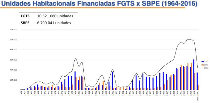uh-financiadas-fgts-x-sbpe-1964-2016