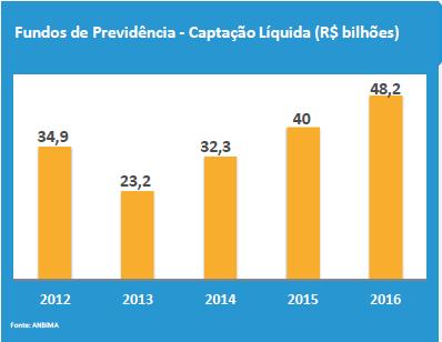 captac%cc%a7a%cc%83o-liquida-de-fundos-de-previde%cc%82ncia-2012-2016