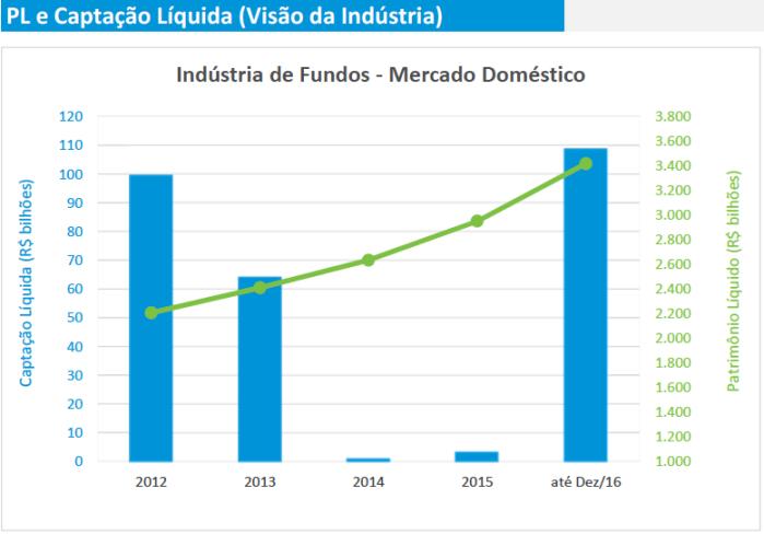captac%cc%a7a%cc%83o-liquidad-da-industria-de-fundos-2012-2016