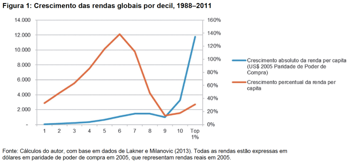 crescimento-das-rendas-por-decil-1988-2011