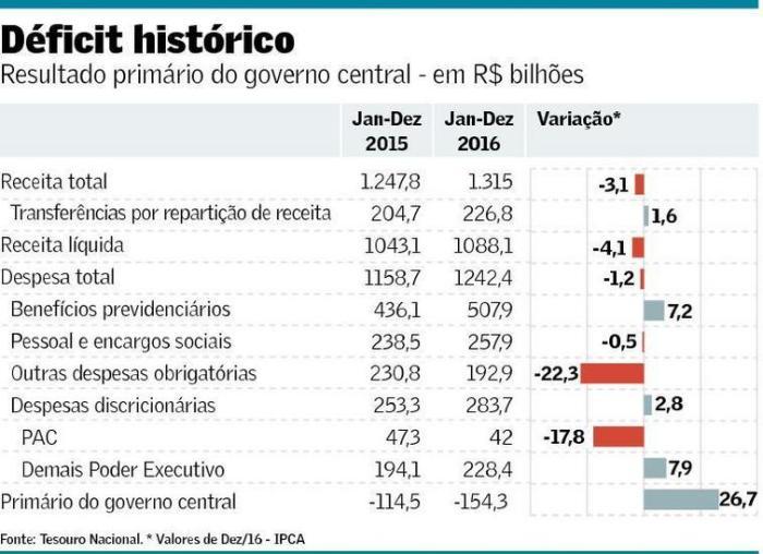 deficit-historico-em-2016