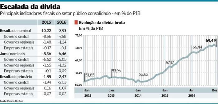 divida-bruta-2012-2016