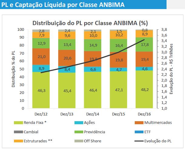 distribuic%cc%a7a%cc%83o-do-pl-por-classe-2012-2016