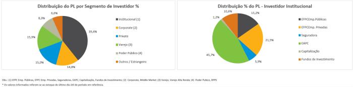 distribuic%cc%a7a%cc%83o-do-pl-por-segmento-do-investidor-dez-2016