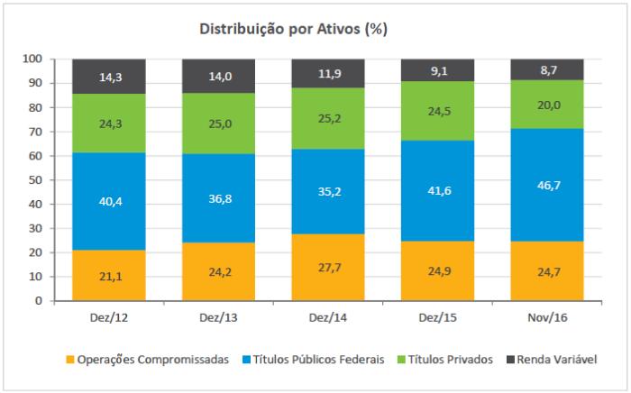 distribuic%cc%a7a%cc%83o-por-ativos-fi-2012-16
