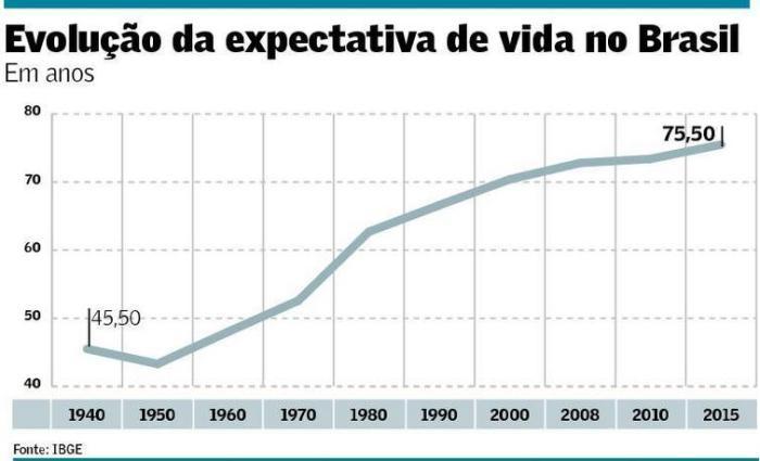 evolucao-da-expectativa-de-vida-no-brasil